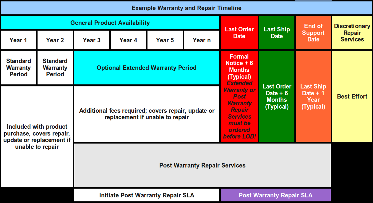 Example Warranty and Repair Timeline