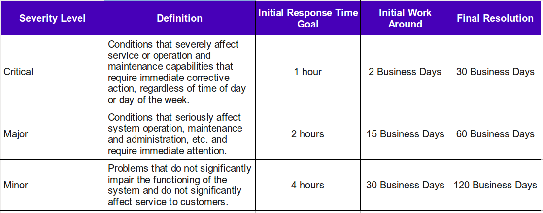 Response and Resolution Times